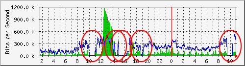 t1 bandwidth graph